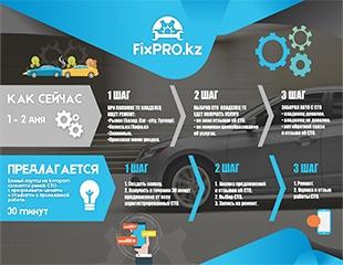 Все автосервисы под рукой! Сайт-агрегатор СТО FixPro №1 в Казахстане по качеству и количеству предоставляемых услуг автомобилистам!